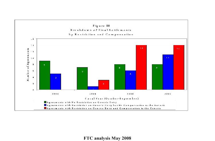 FTC studying legality of authorized generics deals | Drug ...